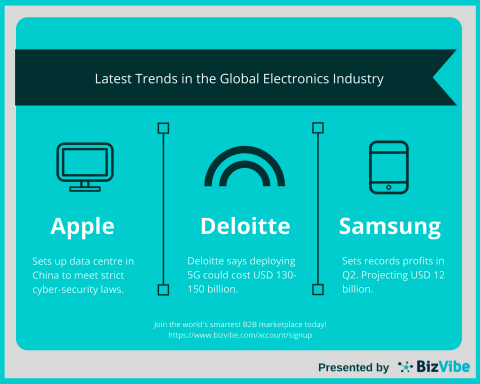 BizVibe Explores the Future of Connectivity and Data in the Global Electronics Industry (Graphic: Business Wire)