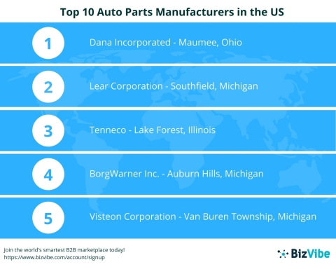 BizVibe Announces Their List of the Top 10 Auto Parts Manufacturers in the US (Graphic: Business Wire)