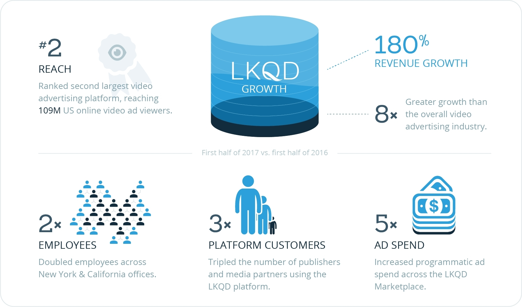 LKQD Technologies Announces 180% Annual Growth; Now Second Largest ...
