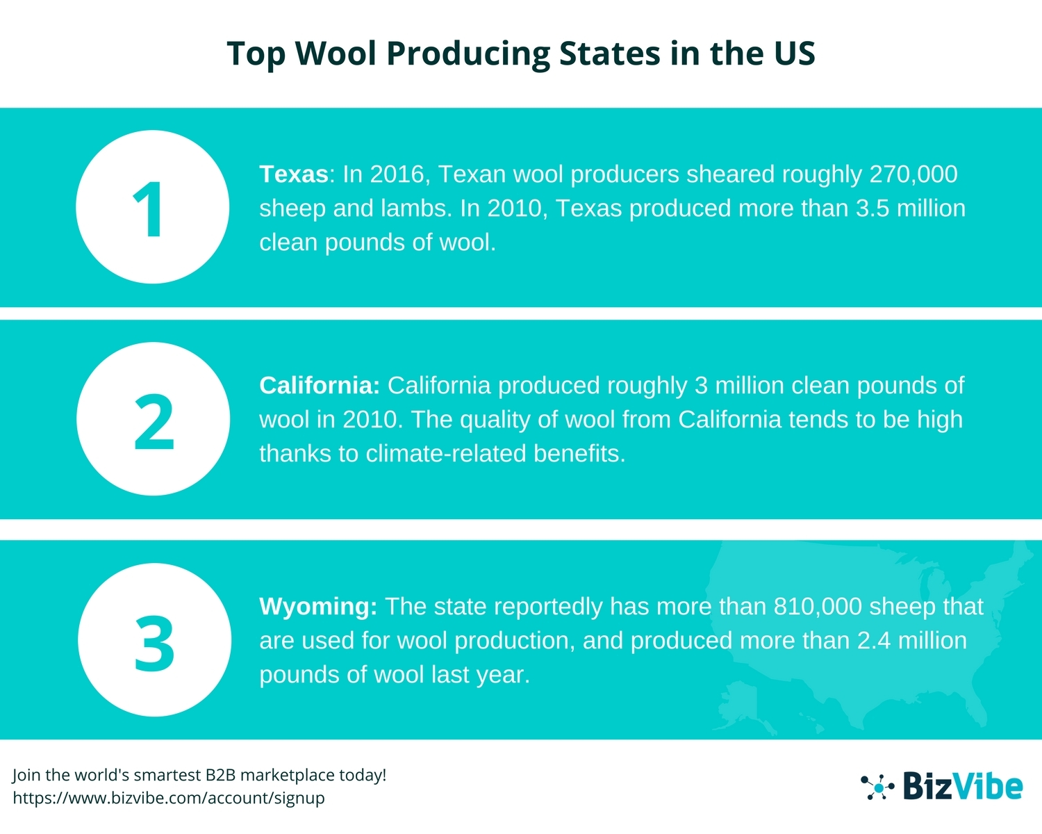 BizVibe Announces Their List of the Top 5 Wool Producing States in ...