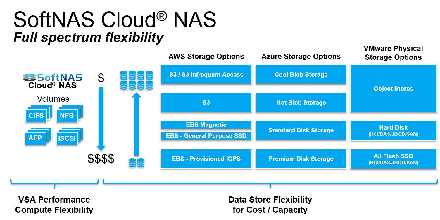 SoftNAS Breaks Through Cloud Storage Price/Performance Barriers by