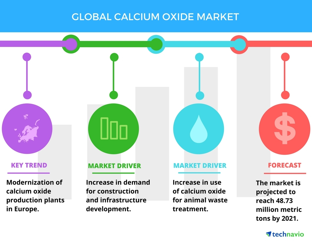 top 5 vendors in the global calcium oxide market from 2017-2021: technavio    business wire