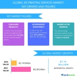 Global 3D Printing Services Market - Drivers and Forecasts by Technavio