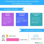 Technavio has published a new report on the autonomous tractors market in Europe from 2017-2021. (Photo: Business Wire)