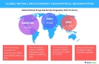Technavio has published a new report on the global retinal drugs market from 2017-2021. (Graphic: Business Wire)
