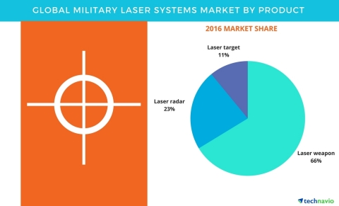 Technavio has published a new report on the global military laser systems market from 2017-2021. (Graphic: Business Wire)