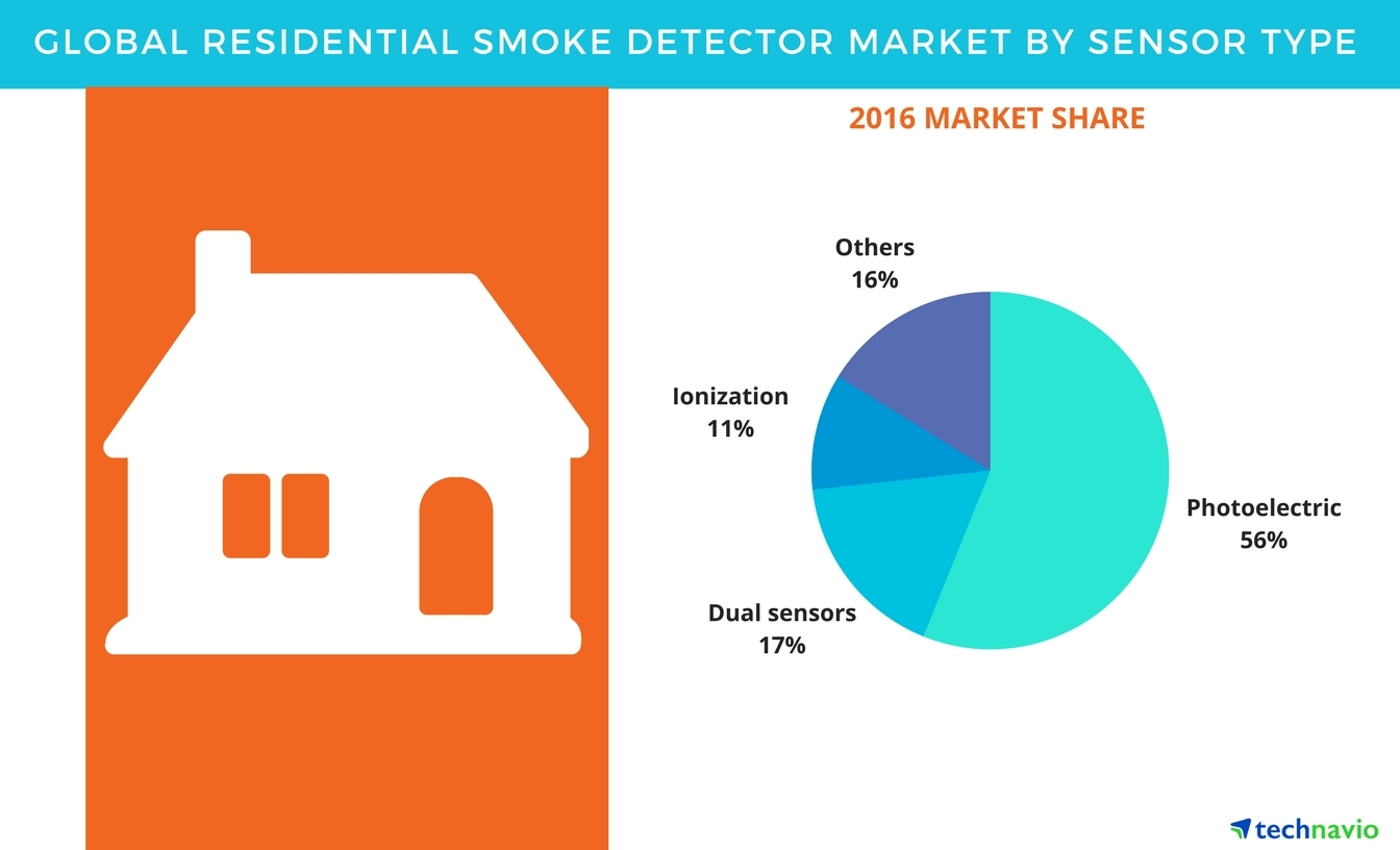 global residential smoke detectors market driven by the rising adoption of smart connected. Black Bedroom Furniture Sets. Home Design Ideas