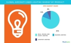 Technavio has published a new report on the global aircraft cabin lighting market from 2017-2021. (Graphic: Business Wire)