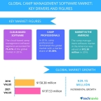 Technavio has published a new report on the global camp management software market from 2017-2021. (Graphic: Business Wire)