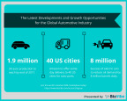 BizVibe Examines the Latest Developments and Growth Opportunities for the Global Automotive Industry (Graphic: Business Wire)