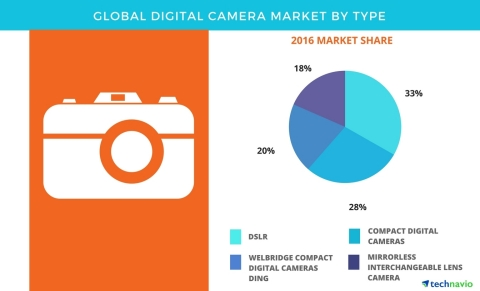 Technavio has published a new report on the global digital camera market from 2017-2021. (Graphic: Business Wire)