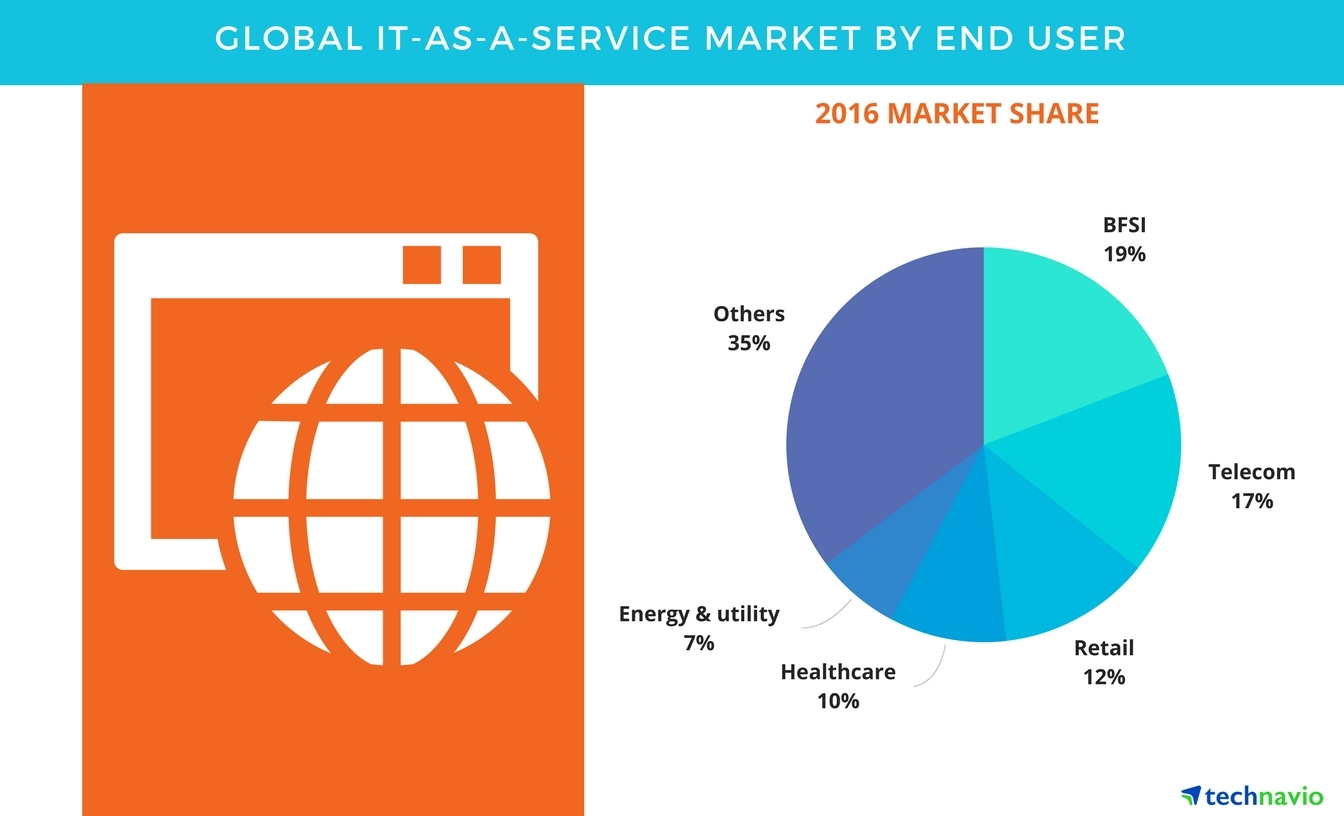 Global IT-as-a-Service Market - Forecasts and Opportunity