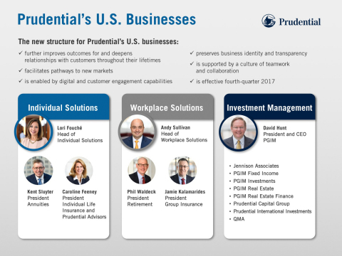 Effective in the fourth quarter of 2017, Prudential Financial's five U.S. businesses will be aligned under three groups oriented to the needs of specific customers. (Graphic: Business Wire)