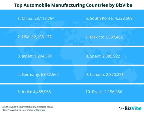 BizVibe Announces the Top 20 Automobile Manufacturing Countries (Graphic: Business Wire)
