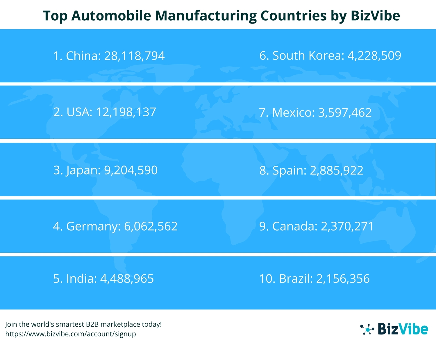 BizVibe Announces the Top 20 Automobile Manufacturing Countries ...