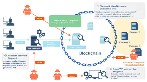 "Overview of the ""Blockchain Assessment"" Service (Graphic: Business Wire)"