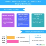 Top 5 Vendors in the Global Industrial Robot Cell Market from 2017-2021: Technavio