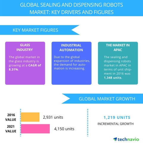 Technavio has published a new report on the global sealing and dispensing robots market from 2017-2021. (Graphic: Business Wire)