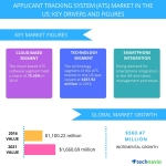 Applicant Tracking System Market in the US - Trends and Forecasts by Technavio