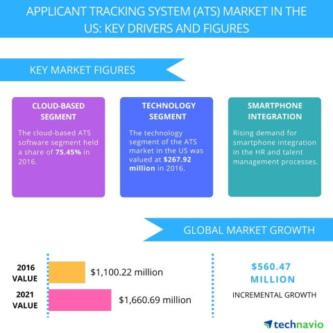 Technavio has published a new report on the applicant tracking systems market in the US from 2017-20 ...