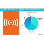 Global Industrial Gas Sensors Market - Forecasts and Opportunity Assessment by Technavio
