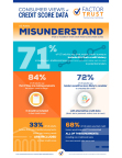 US Adults Misunderstand what is Included in their Credit History and Credit Scores, FactorTrust Survey Finds (Photo: Business Wire)