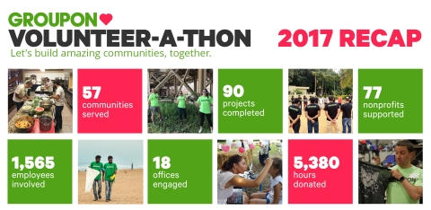 This year's Groupon event resulted in more than 1,500 employees volunteering more than 5,300 hours for 77 nonprofit partners and serving 57 communities around the world. (Graphic: Business Wire)