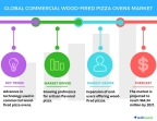 Technavio has published a new report on the global commercial wood-fired pizza ovens market from 2017-2021. (Graphic: Business Wire)