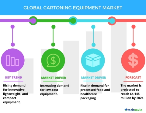 Technavio has published a new report on the global cartoning equipment market from 2017-2021. (Graph ...