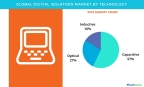 Technavio has published a new report on the global digital isolator market from 2017-2021. (Graphic: Business Wire)
