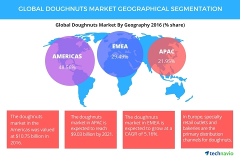 Global Doughnuts Market 2017-2021: Geographical Segmentation and Forecasts by Technavio