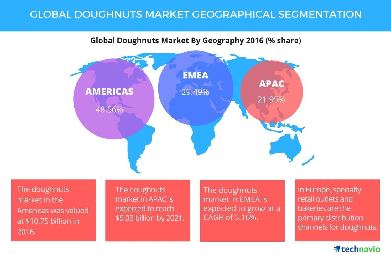 dunkin donuts market analysis