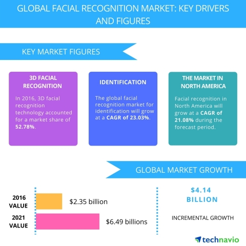 Technavio has published a new report on the global facial recognition market from 2017-2021. (Graphic: Business Wire)