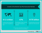 BizVibe Examines the Growth of the World's Top Pharmaceutical Markets (Graphic: Business Wire)