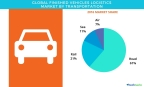 Technavio has published a new report on the global finished vehicles logistics market from 2017-2021. (Graphic: Business Wire)