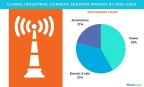 Technavio has published a new report on the global industrial current sensor market from 2017-2021.(Graphic: Business Wire)