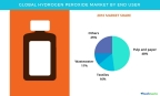Technavio has published a new report on the global hydrogen peroxide market from 2017-2021. (Graphic: Business Wire)