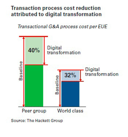 The Hackett Group's new research reveals that digital transformation initiatives can lower the transaction process cost in finance, procurement, and other general and administrative (G&A) functions by 40 percent, bringing costs to within 8 percent of world-class levels. For companies that have already achieved world-class performance, digital transformation can lower transaction costs an additional 32 percent (Photo: Business Wire)