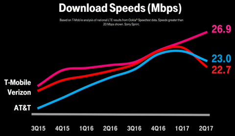 "Graph showing Verizon and AT&T cratering since launching unlimited data.  ""The Moto Z2 Force Edition rocks ridiculously fast gigabit-class speeds - but only if you're on the right network,"" said Neville Ray, Chief Technology Officer for T-Mobile.  (Graphic: Business Wire)"