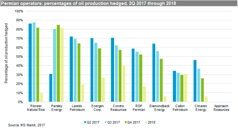 Permian operators: percentages of oil production hedged, 2Q 2017 through 2018. (Graphic: Business Wi ...