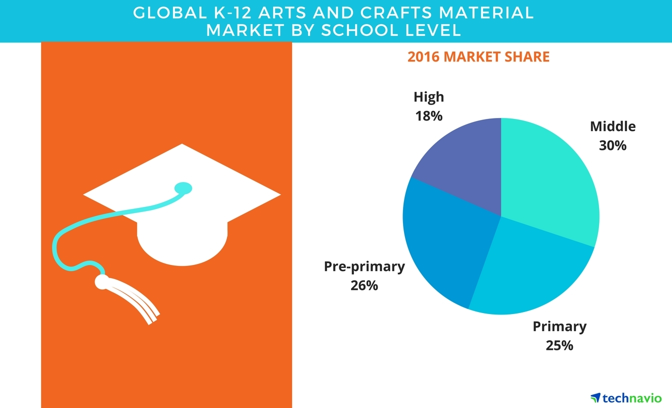 K 12 arts and crafts material market global forecasts for Arts and crafts industry