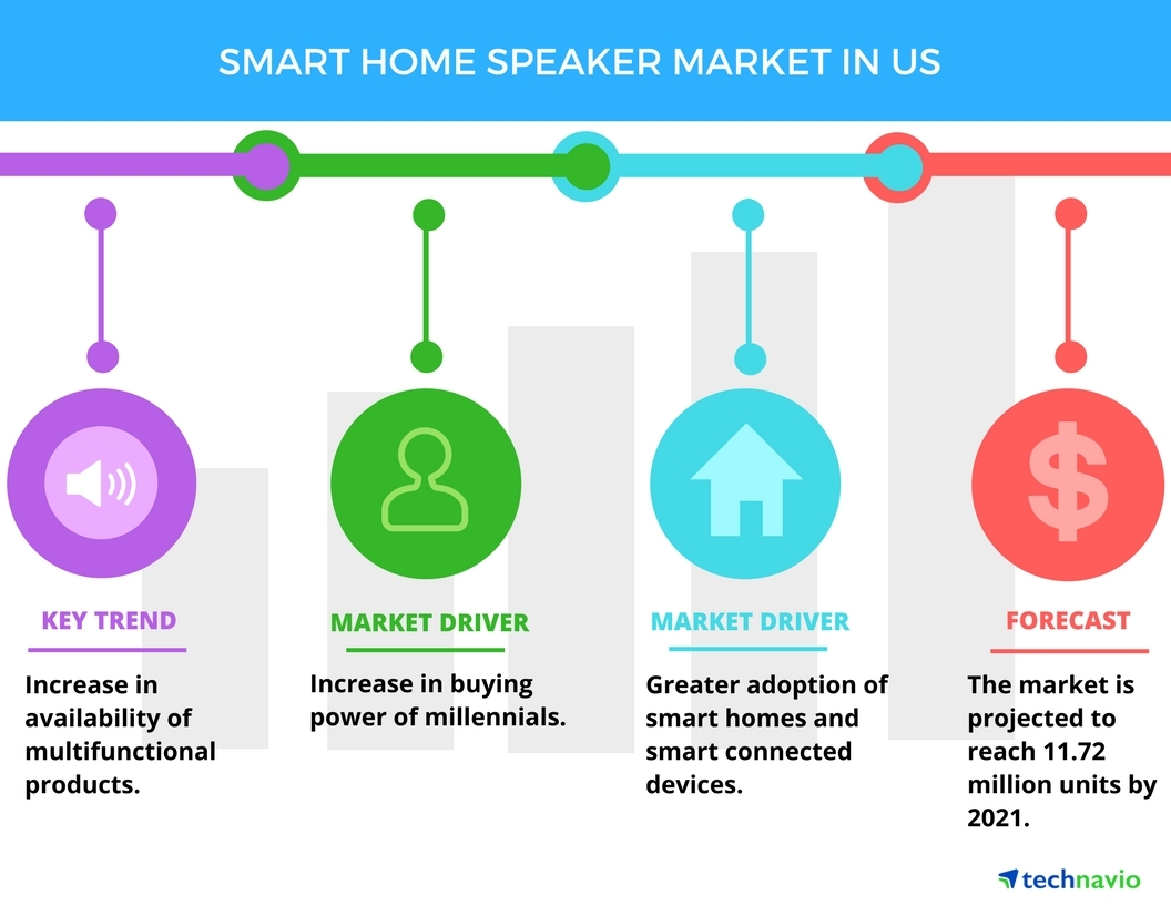 Smart Home Speaker Market in the US - Drivers and Forecasts by Technavio |  Business Wire