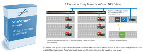 SolarSecure Topology  The image shows a topology of a data center environment with a firewall on every server. (Photo: Business Wire)