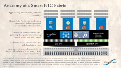 Smart NIC Fabric infographic  The infographic illustrates how an XtremeScale Smart NIC Fabric can be deployed to tailor acceleration, security, monitoring and packet capture for thousands of virtual NICs in a single server. (Photo: Business Wire)