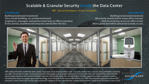 Security Inside the Data Center Infographic  This infographic demonstrates the difference between the old ways of securing data centers with an emphasis on perimeter security, versus the new model with a firewall on every server. (Photo: Business Wire)
