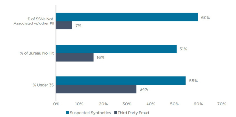 Demographics of Manufactured Synthetic Identities (Graphic: Business Wire)