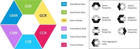 Voipfutures KPI Hexagon fasst die gebräuchlichsten Sichtweisen auf die Qualität von VoIP Services zusammen (Graphic: Business Wire)