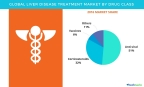 Technavio has published a new report on the global liver disease treatment market from 2017-2021. (Graphic: Business Wire)