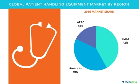 Technavio has published a new report on the global patient handling equipment market from 2017-2021. (Graphic: Business Wire)
