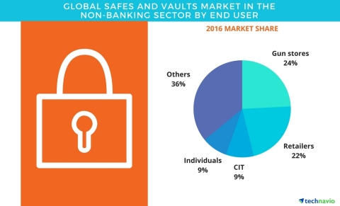 Technavio has published a new report on the global safes and vaults market in the non-banking sector from 2017-2021. (Graphic: Business Wire)